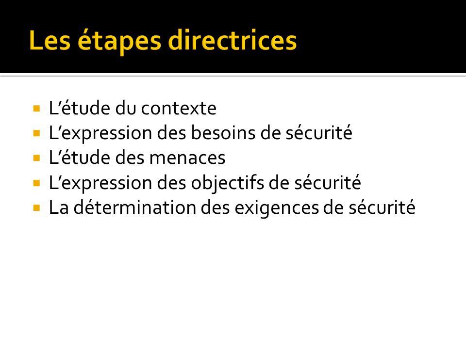 Létude du contexte Lexpression des besoins de sécurité Létude des menaces Lexpression des objectifs de sécurité La détermination des exigences de sécurité