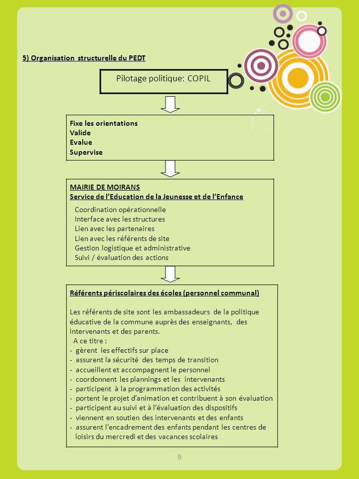 5) Organisation structurelle du PEDT Pilotage politique: COPIL Référents périscolaires des écoles (personnel communal) Les référents de site sont les
