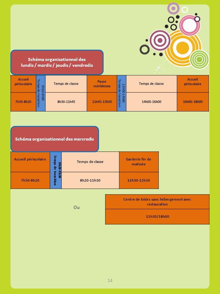 Schéma organisationnel des lundis / mardis / jeudis / vendredis Accueil périscolaire 8h20-8h30 Temps de transition Temps de classe Pause méridienne 13