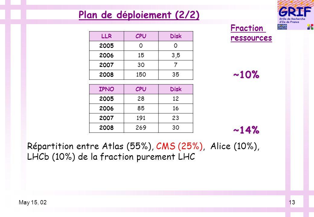 May 15, 0213 Plan de d é ploiement (2/2) ~10% ~14% Fraction ressources LLRCPUDisk 200500 2006153,5 2007307 200815035 IPNOCPUDisk 20052812 20068516 200719123 200826930 Répartition entre Atlas (55%), CMS (25%), Alice (10%), LHCb (10%) de la fraction purement LHC