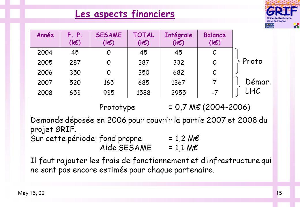 May 15, 0215 Les aspects financiers AnnéeF. P.