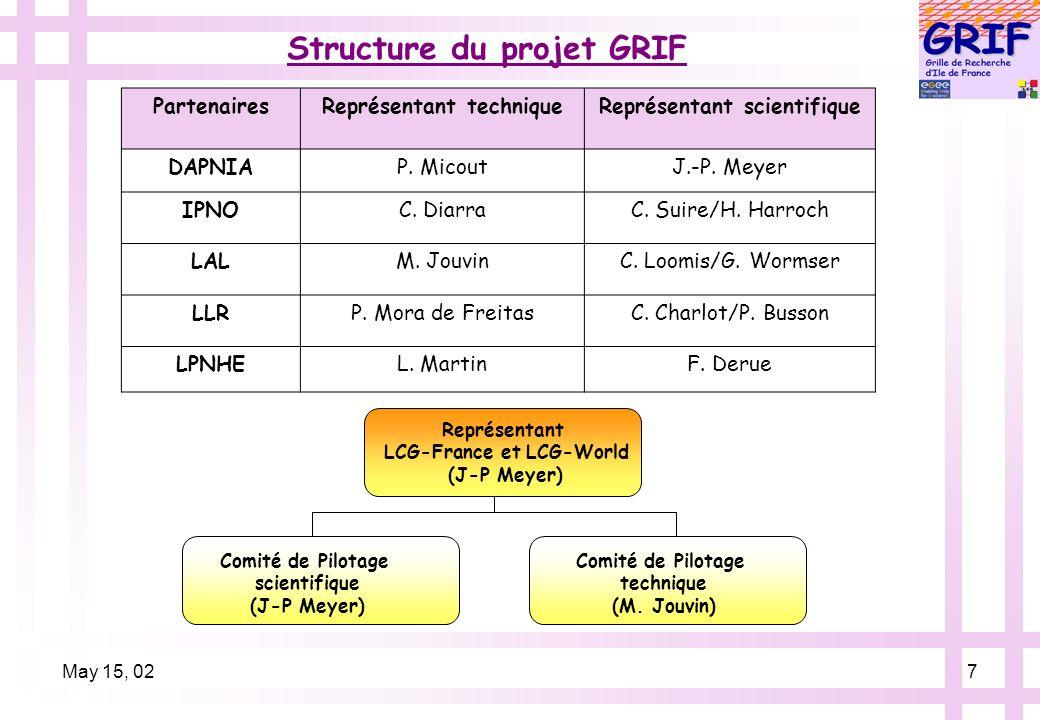May 15, 027 Structure du projet GRIF Représentant LCG-France et LCG-World (J-P Meyer) Comité de Pilotage scientifique (J-P Meyer) Comité de Pilotage technique (M.