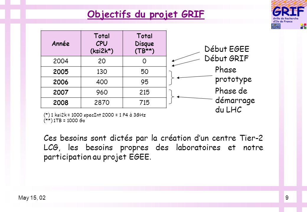 May 15, 029 Objectifs du projet GRIF Année Total CPU (ksi2k*) Total Disque (TB**) 2004200 200513050 200640095 2007960215 20082870715 Début EGEE Début GRIF Phase prototype Phase de démarrage du LHC (*) 1 ksi2k = 1000 specInt 2000 = 1 P4 à 3GHz (**) 1TB = 1000 Go Ces besoins sont dictés par la création dun centre Tier-2 LCG, les besoins propres des laboratoires et notre participation au projet EGEE.