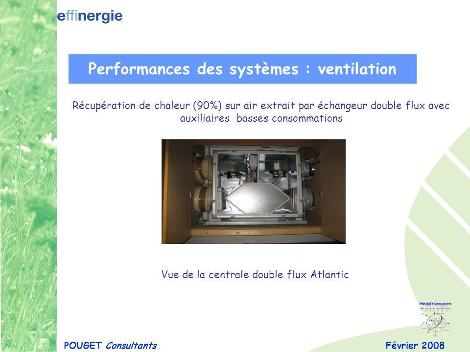 Février 2008POUGET Consultants Performances des systèmes : ventilation Récupération de chaleur (90%) sur air extrait par échangeur double flux avec au