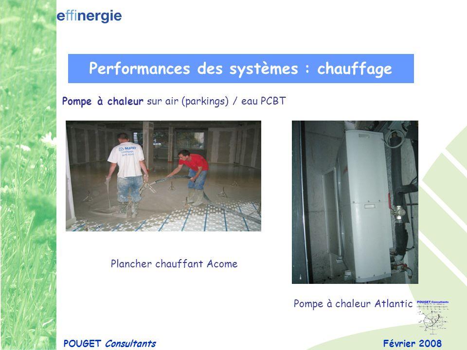 Février 2008POUGET Consultants Performances des systèmes : chauffage Pompe à chaleur sur air (parkings) / eau PCBT Plancher chauffant Acome Pompe à ch