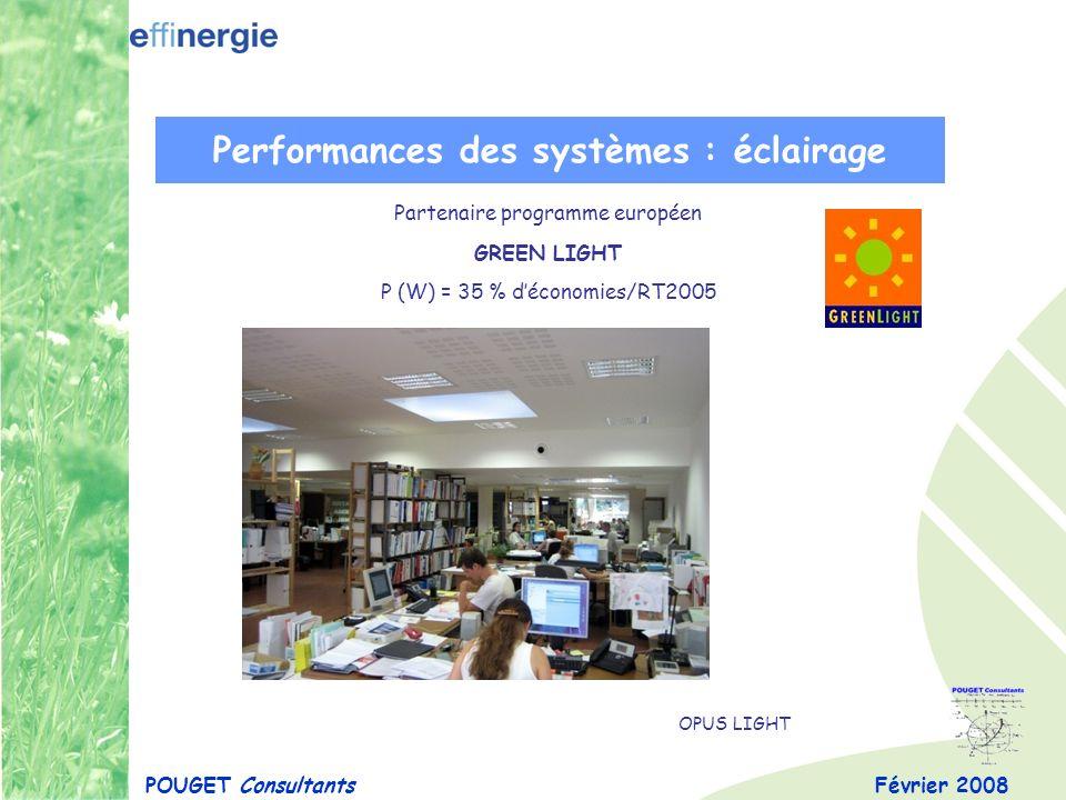 Février 2008POUGET Consultants Performances des systèmes : éclairage Partenaire programme européen GREEN LIGHT P (W) = 35 % déconomies/RT2005 OPUS LIG