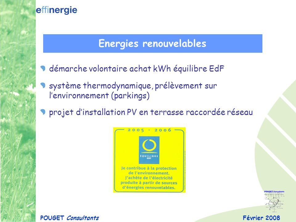 Février 2008POUGET Consultants Energies renouvelables démarche volontaire achat kWh équilibre EdF système thermodynamique, prélèvement sur lenvironnem
