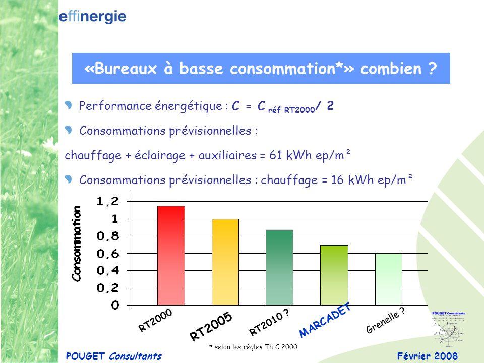 Février 2008 «Bureaux à basse consommation*» combien ? POUGET Consultants Performance énergétique : C = C réf RT2000 / 2 Consommations prévisionnelles