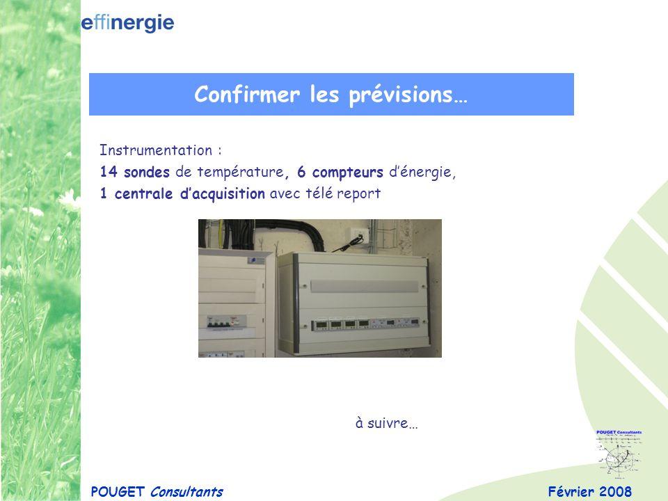 Février 2008POUGET Consultants Confirmer les prévisions… Instrumentation : 14 sondes de température, 6 compteurs dénergie, 1 centrale dacquisition ave