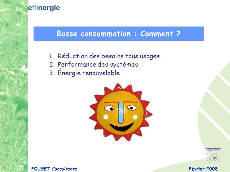 Février 2008 1.Réduction des besoins tous usages 2.Performance des systèmes 3.Énergie renouvelable POUGET Consultants Basse consommation : Comment ?