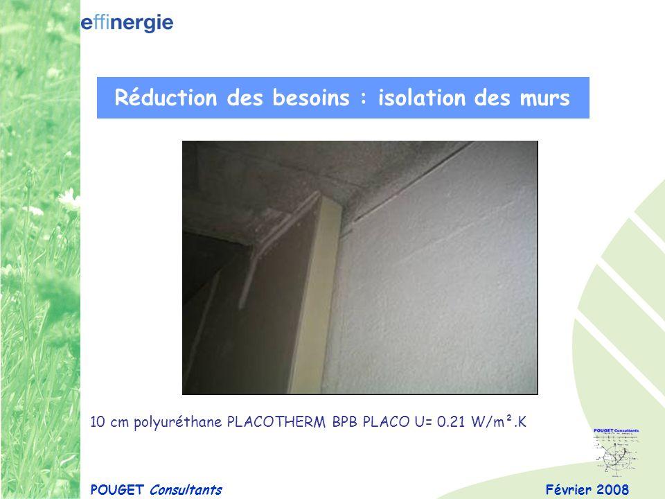 Février 2008POUGET Consultants Réduction des besoins : isolation des murs 10 cm polyuréthane PLACOTHERM BPB PLACO U= 0.21 W/m².K