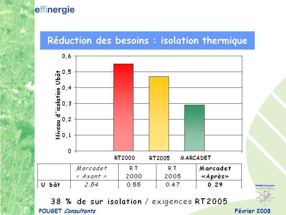 Février 2008POUGET Consultants Réduction des besoins : étanchéité à lair Tests BLOWER DOOR * * Tests « fausse porte » : mesures assurées par le CETE de Lyon