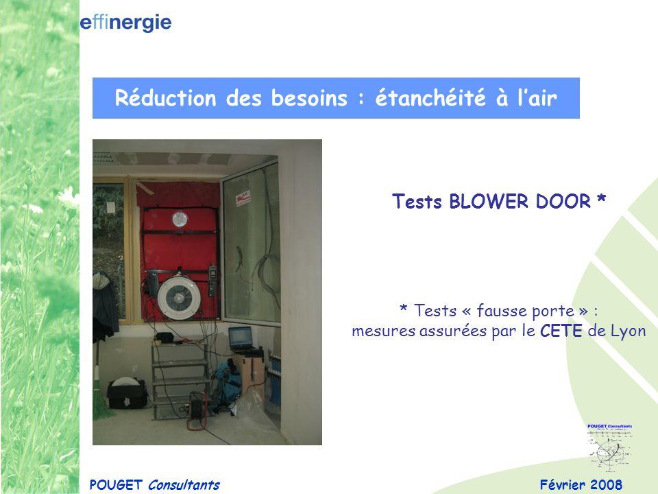 Février 2008POUGET Consultants Réduction des besoins : étanchéité à lair Tests BLOWER DOOR * * Tests « fausse porte » : mesures assurées par le CETE d