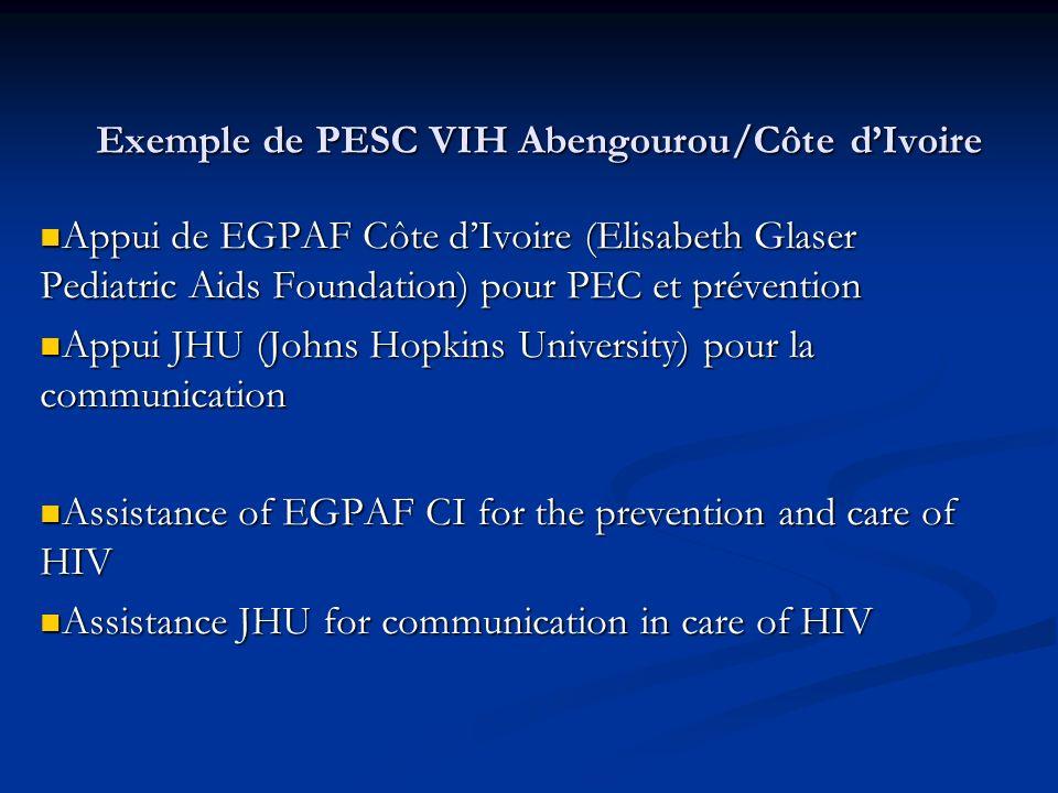 Exemple de PESC VIH Abengourou/Côte dIvoire Appui de EGPAF Côte dIvoire (Elisabeth Glaser Pediatric Aids Foundation) pour PEC et prévention Appui de E