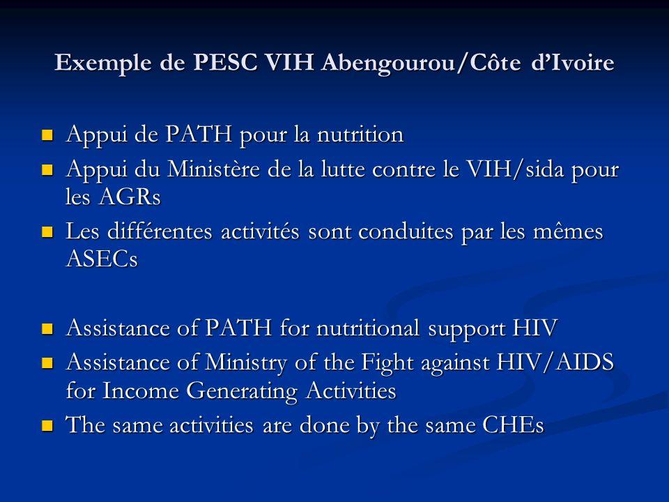 Exemple de PESC VIH Abengourou/Côte dIvoire Appui de PATH pour la nutrition Appui de PATH pour la nutrition Appui du Ministère de la lutte contre le V