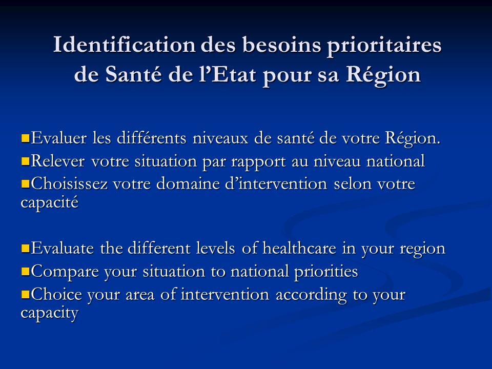 Identification des besoins prioritaires de Santé de lEtat pour sa Région Evaluer les différents niveaux de santé de votre Région. Evaluer les différen