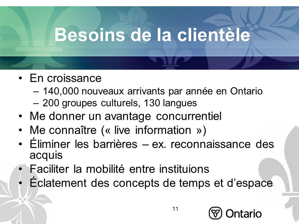 11 Besoins de la clientèle En croissance –140,000 nouveaux arrivants par année en Ontario –200 groupes culturels, 130 langues Me donner un avantage co