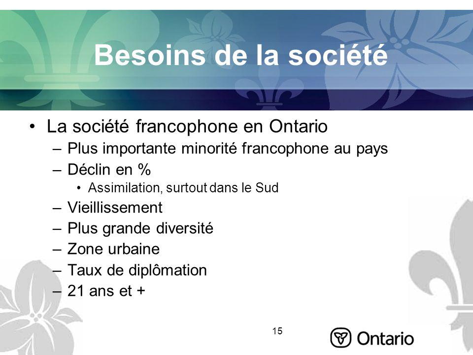 15 Besoins de la société La société francophone en Ontario –Plus importante minorité francophone au pays –Déclin en % Assimilation, surtout dans le Su