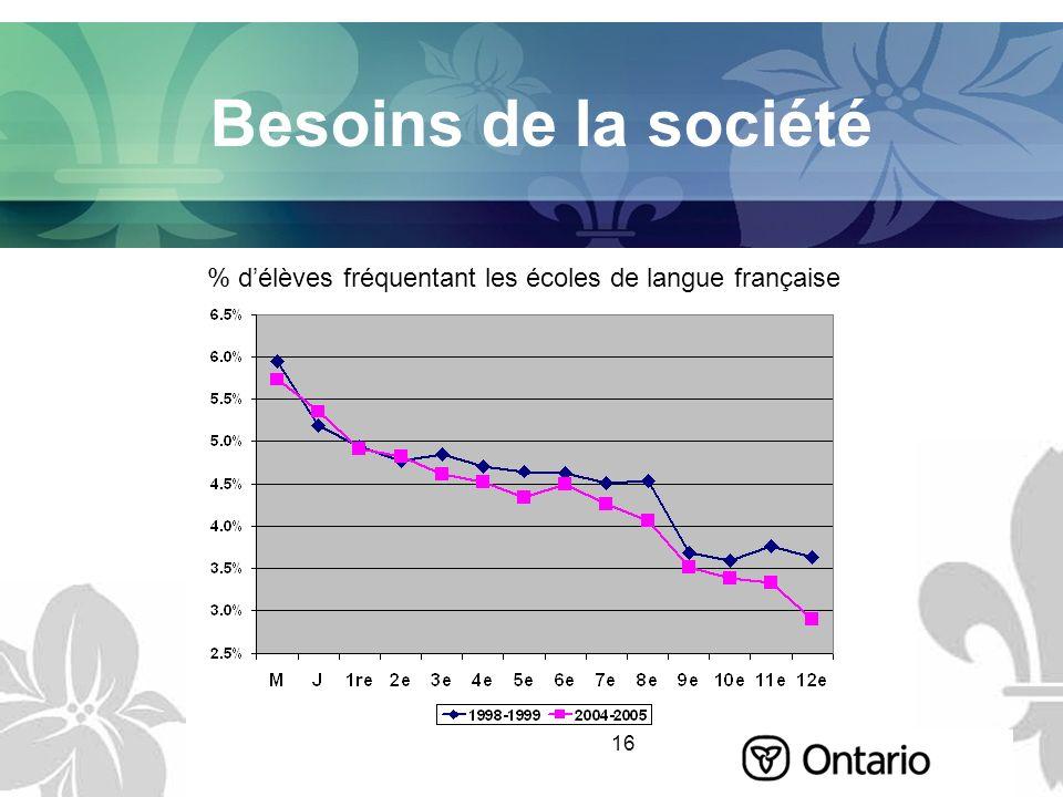 16 Besoins de la société % délèves fréquentant les écoles de langue française