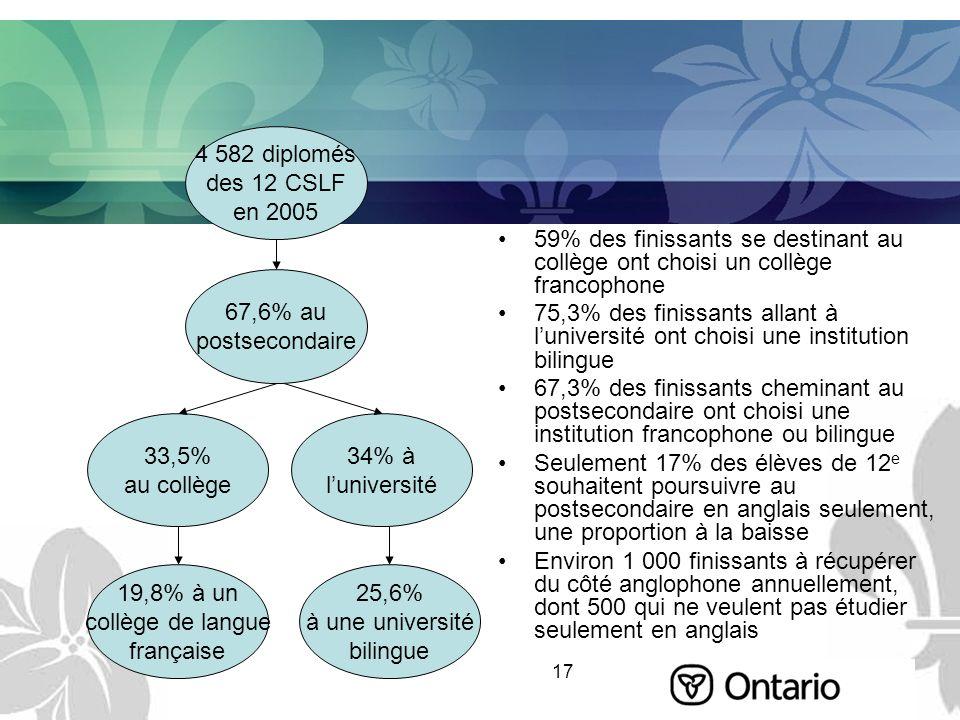 17 59% des finissants se destinant au collège ont choisi un collège francophone 75,3% des finissants allant à luniversité ont choisi une institution b