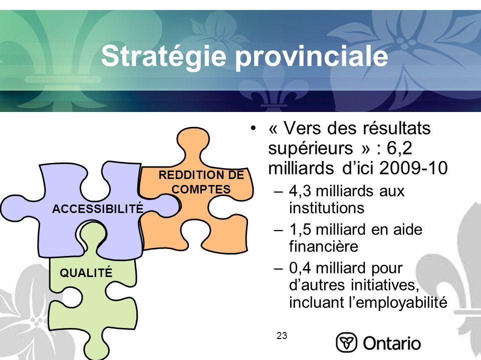 23 Stratégie provinciale « Vers des résultats supérieurs » : 6,2 milliards dici 2009-10 –4,3 milliards aux institutions –1,5 milliard en aide financiè