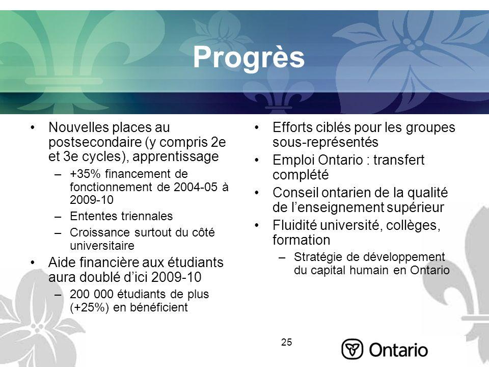 25 Progrès Nouvelles places au postsecondaire (y compris 2e et 3e cycles), apprentissage –+35% financement de fonctionnement de 2004-05 à 2009-10 –Ent