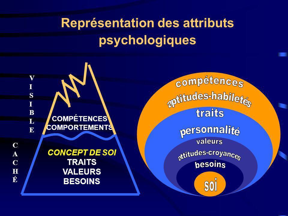 Représentation des attributs psychologiques COMPÉTENCES COMPORTEMENTS CONCEPT DE SOI TRAITS VALEURS BESOINS VISIBLEVISIBLE CACHÉCACHÉ