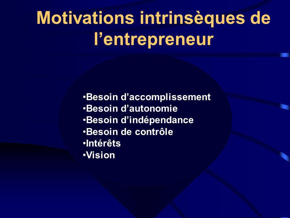 Motivations intrinsèques de lentrepreneur Besoin daccomplissement Besoin dautonomie Besoin dindépendance Besoin de contrôle Intérêts Vision