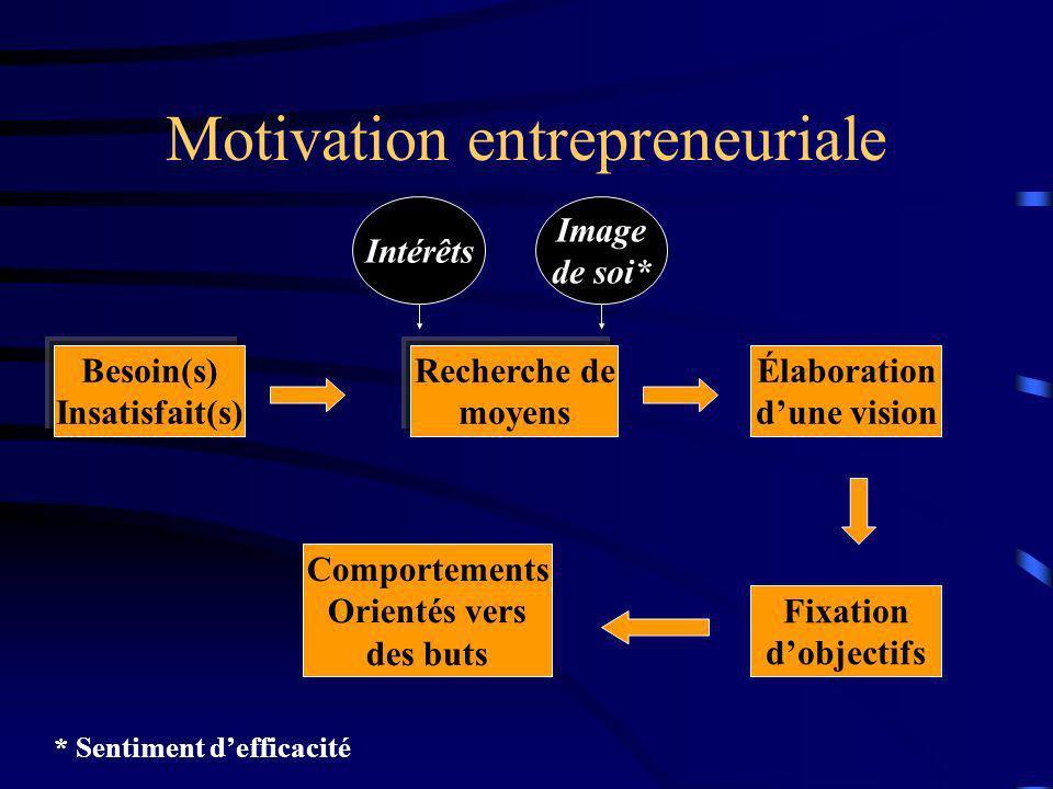 Motivation entrepreneuriale Besoin(s) Insatisfait(s) Fixation dobjectifs Recherche de moyens Élaboration dune vision Comportements Orientés vers des b