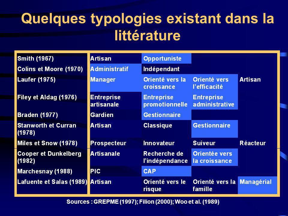 Quelques typologies existant dans la littérature Sources : GREPME (1997); Filion (2000); Woo et al. (1989)