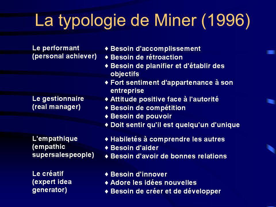 La typologie de Miner (1996)
