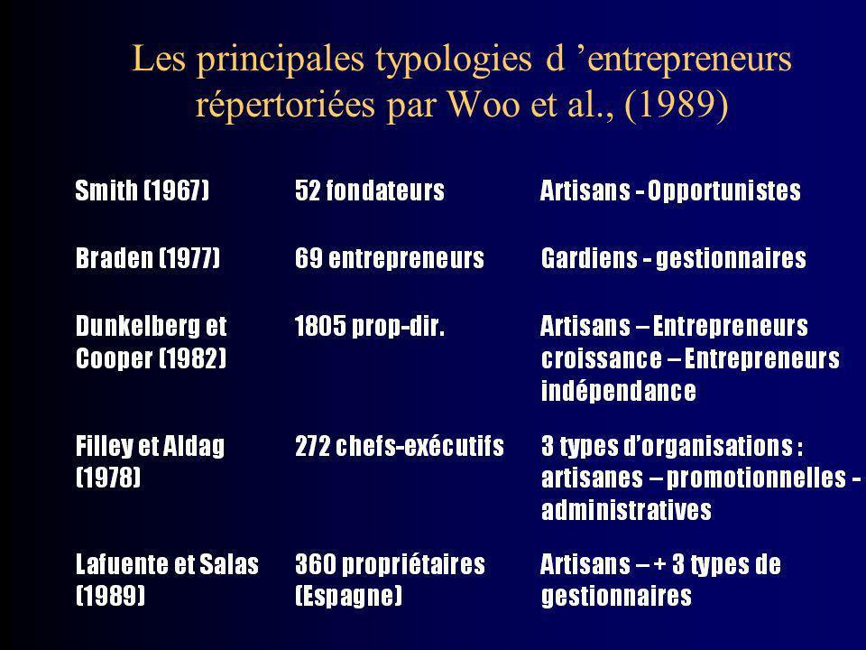 Les principales typologies d entrepreneurs répertoriées par Woo et al., (1989)