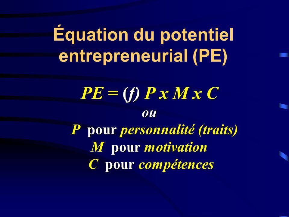 Équation du potentiel entrepreneurial (PE) PE = (f) P x M x C ou P pour personnalité (traits) P pour personnalité (traits) M pour motivation C pour co