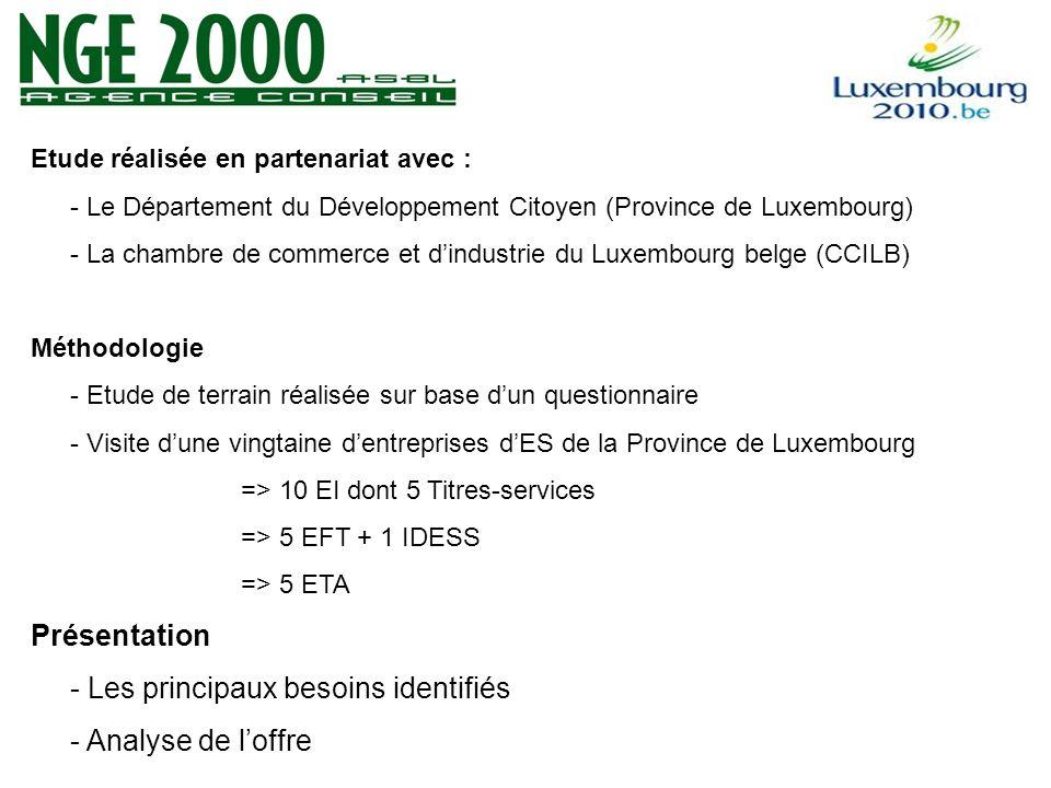 Etude réalisée en partenariat avec : - Le Département du Développement Citoyen (Province de Luxembourg) - La chambre de commerce et dindustrie du Luxembourg belge (CCILB) Méthodologie - Etude de terrain réalisée sur base dun questionnaire - Visite dune vingtaine dentreprises dES de la Province de Luxembourg => 10 EI dont 5 Titres-services => 5 EFT + 1 IDESS => 5 ETA Présentation - Les principaux besoins identifiés - Analyse de loffre