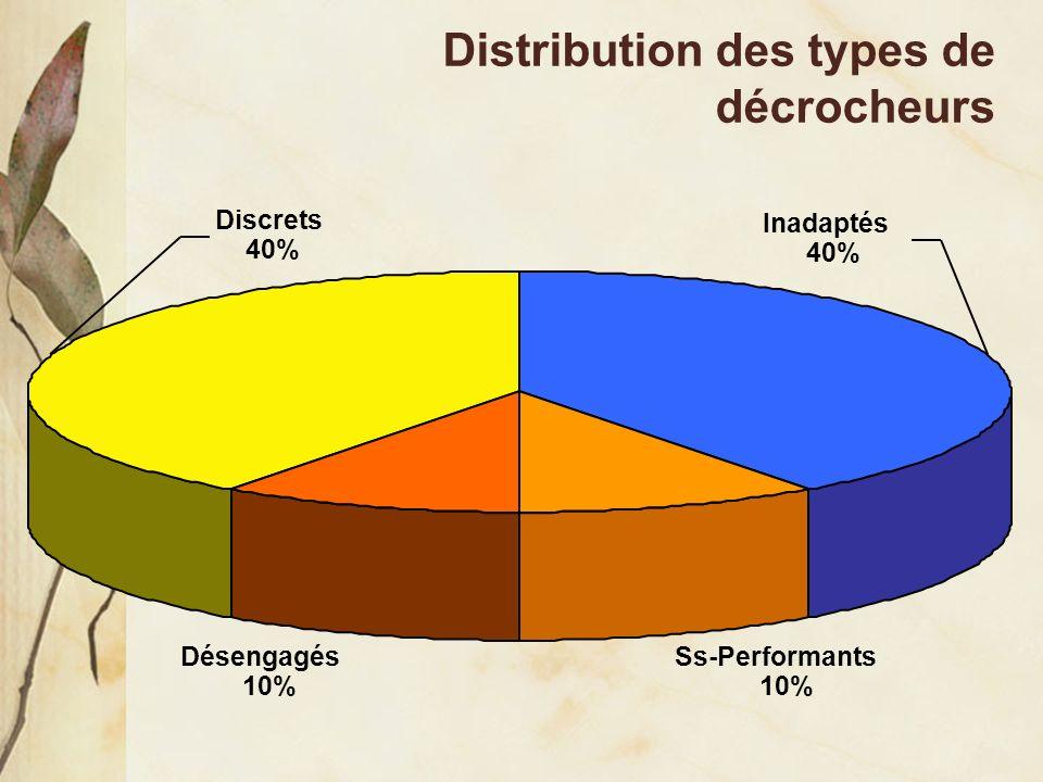 Distribution des types de décrocheurs Ss-Performants 10% Désengagés 10% Inadaptés 40% Discrets 40%