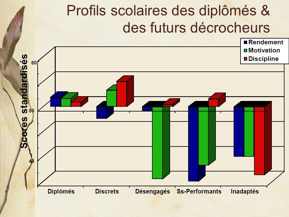Profils scolaires des diplômés & des futurs décrocheurs 50 60 40