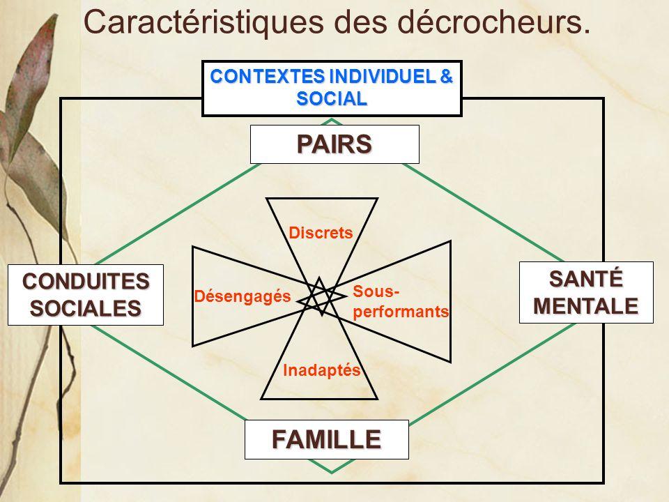 Caractéristiques des décrocheurs. FAMILLE PAIRS SANTÉ MENTALE CONDUITES SOCIALES CONTEXTES INDIVIDUEL & SOCIAL Discrets Sous- performants Désengagés I