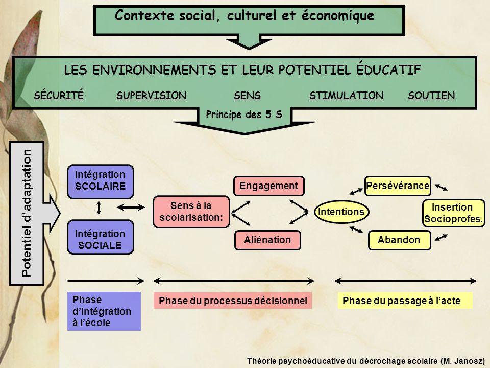 Phase dintégration à lécole Intégration SCOLAIRE Intégration SOCIALE Potentiel dadaptation Phase du processus décisionnel Sens à la scolarisation: Eng
