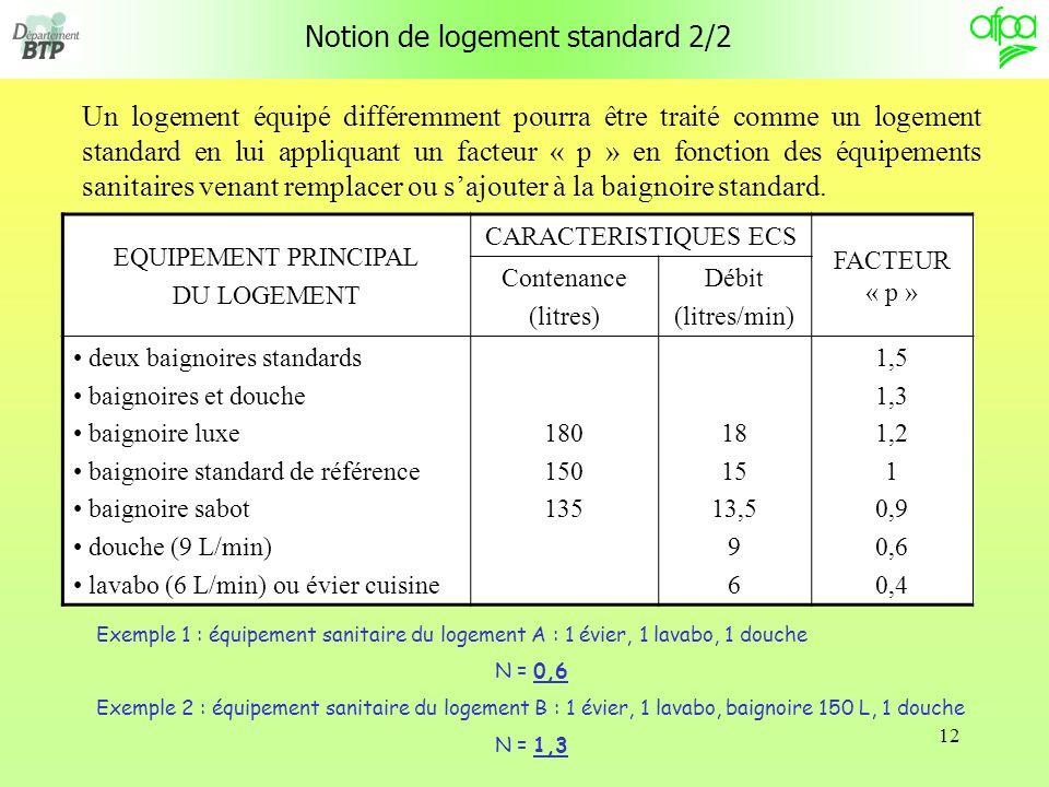 12 Notion de logement standard 2/2 Un logement équipé différemment pourra être traité comme un logement standard en lui appliquant un facteur « p » en fonction des équipements sanitaires venant remplacer ou sajouter à la baignoire standard.