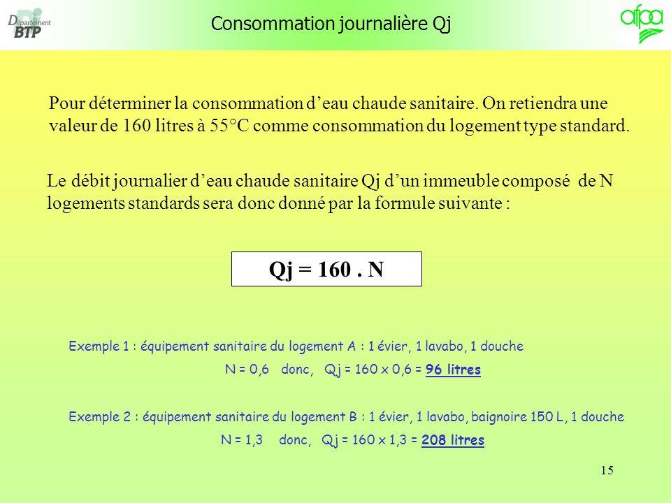 15 Consommation journalière Qj Pour déterminer la consommation deau chaude sanitaire.