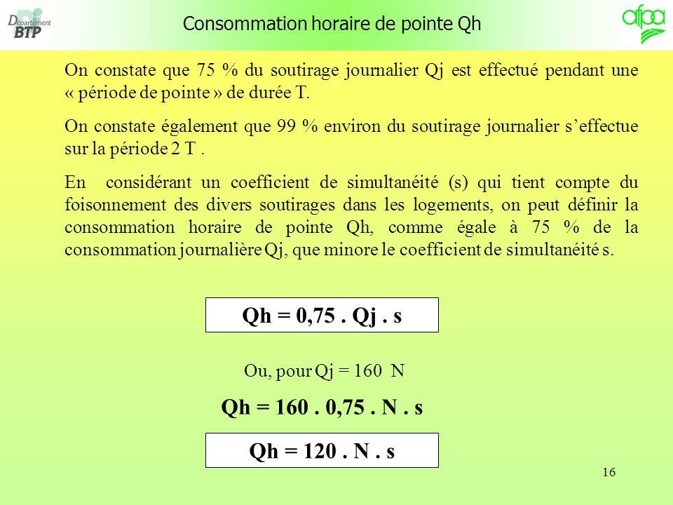 16 Consommation horaire de pointe Qh On constate que 75 % du soutirage journalier Qj est effectué pendant une « période de pointe » de durée T.