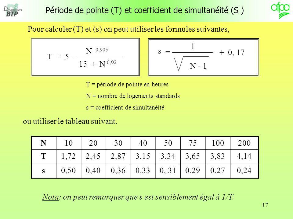 17 Période de pointe (T) et coefficient de simultanéité (S ) Pour calculer (T) et (s) on peut utiliser les formules suivantes, T = période de pointe en heures N = nombre de logements standards s = coefficient de simultanéité N102030405075100200 T1,722,452,873,153,343,653,834,14 s0,500,400,360.330, 310,290,270,24 Nota: on peut remarquer que s est sensiblement égal à 1/T.