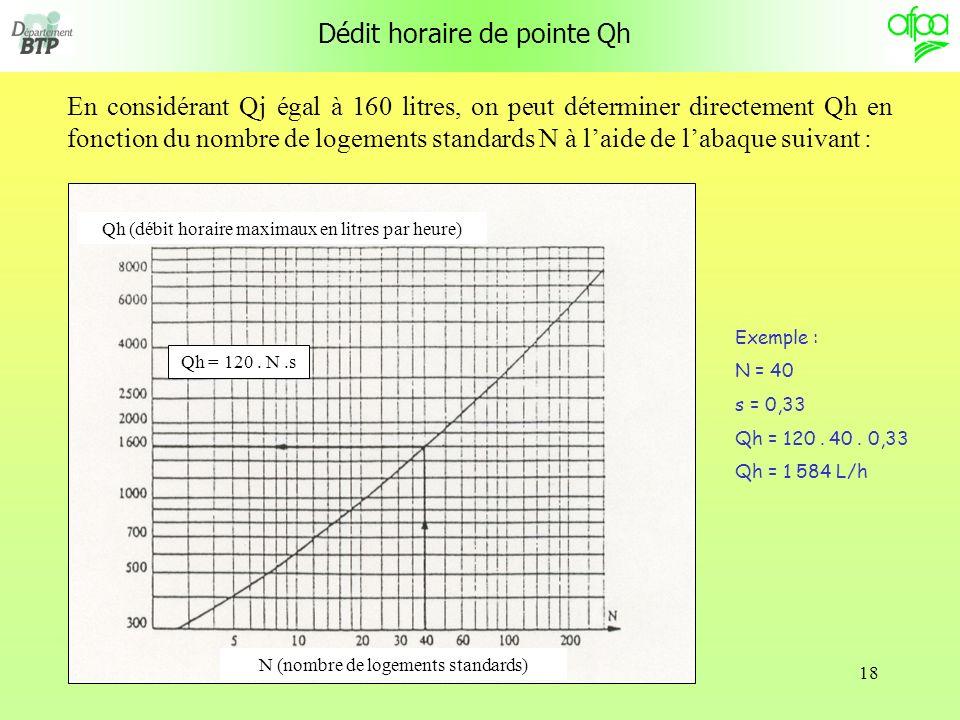 18 Dédit horaire de pointe Qh En considérant Qj égal à 160 litres, on peut déterminer directement Qh en fonction du nombre de logements standards N à laide de labaque suivant : Qh = 120.