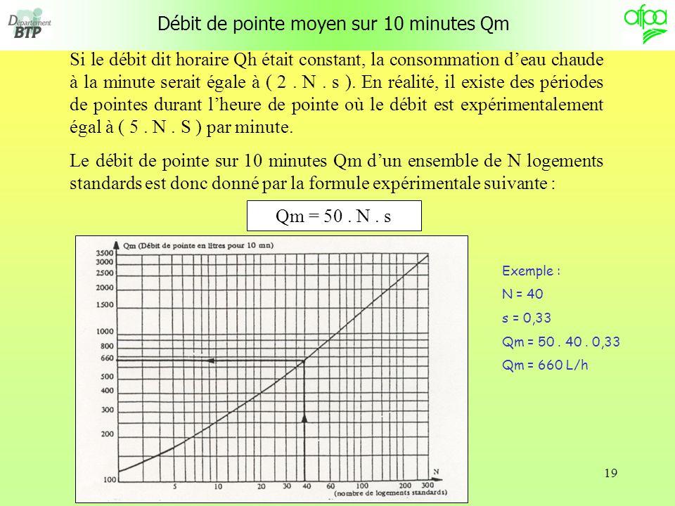 19 Débit de pointe moyen sur 10 minutes Qm Si le débit dit horaire Qh était constant, la consommation deau chaude à la minute serait égale à ( 2.