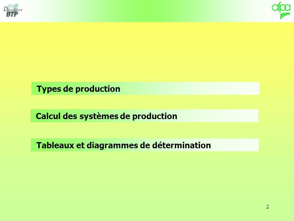 2 Types de production Calcul des systèmes de production Tableaux et diagrammes de détermination