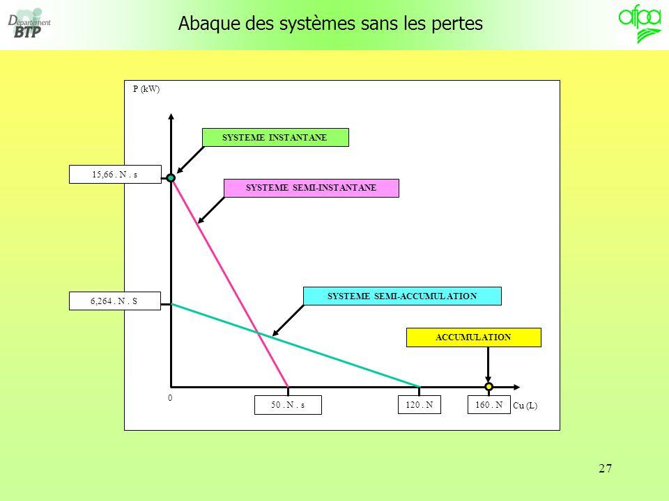 27 Abaque des systèmes sans les pertes P (kW) Cu (L) SYSTEME INSTANTANE 50.