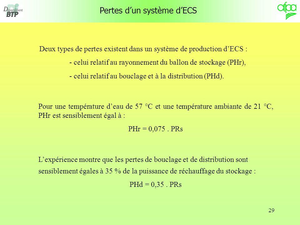 29 Pertes dun système dECS Deux types de pertes existent dans un système de production dECS : - celui relatif au rayonnement du ballon de stockage (PHr), - celui relatif au bouclage et à la distribution (PHd).