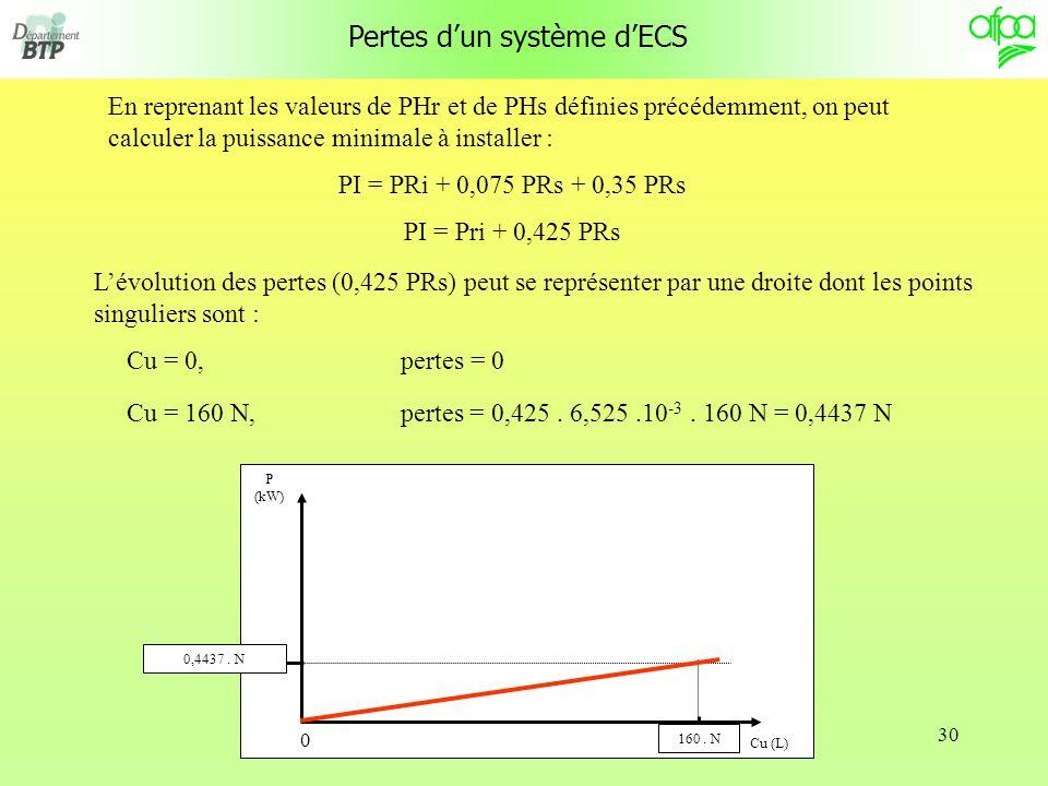 30 Pertes dun système dECS En reprenant les valeurs de PHr et de PHs définies précédemment, on peut calculer la puissance minimale à installer : PI = PRi + 0,075 PRs + 0,35 PRs PI = Pri + 0,425 PRs Lévolution des pertes (0,425 PRs) peut se représenter par une droite dont les points singuliers sont : Cu = 0, pertes = 0 Cu = 160 N, pertes = 0,425.