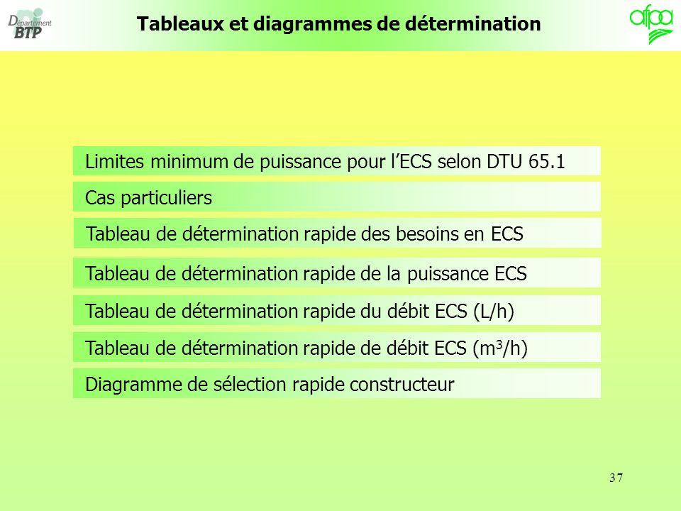37 Tableaux et diagrammes de détermination Limites minimum de puissance pour lECS selon DTU 65.1 Diagramme de sélection rapide constructeur Cas particuliers Tableau de détermination rapide de la puissance ECS Tableau de détermination rapide du débit ECS (L/h) Tableau de détermination rapide de débit ECS (m 3 /h) Tableau de détermination rapide des besoins en ECS