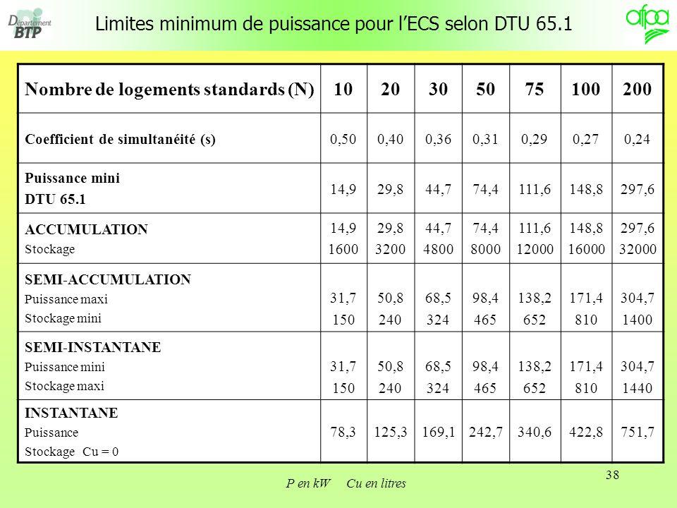 38 Limites minimum de puissance pour lECS selon DTU 65.1 Nombre de logements standards (N)1020305075100200 Coefficient de simultanéité (s)0,500,400,360,310,290,270,24 Puissance mini DTU 65.1 14,929,844,774,4111,6148,8297,6 ACCUMULATION Stockage 14,9 1600 29,8 3200 44,7 4800 74,4 8000 111,6 12000 148,8 16000 297,6 32000 SEMI-ACCUMULATION Puissance maxi Stockage mini 31,7 150 50,8 240 68,5 324 98,4 465 138,2 652 171,4 810 304,7 1400 SEMI-INSTANTANE Puissance mini Stockage maxi 31,7 150 50,8 240 68,5 324 98,4 465 138,2 652 171,4 810 304,7 1440 INSTANTANE Puissance Stockage Cu = 0 78,3125,3169,1242,7340,6422,8751,7 P en kW Cu en litres
